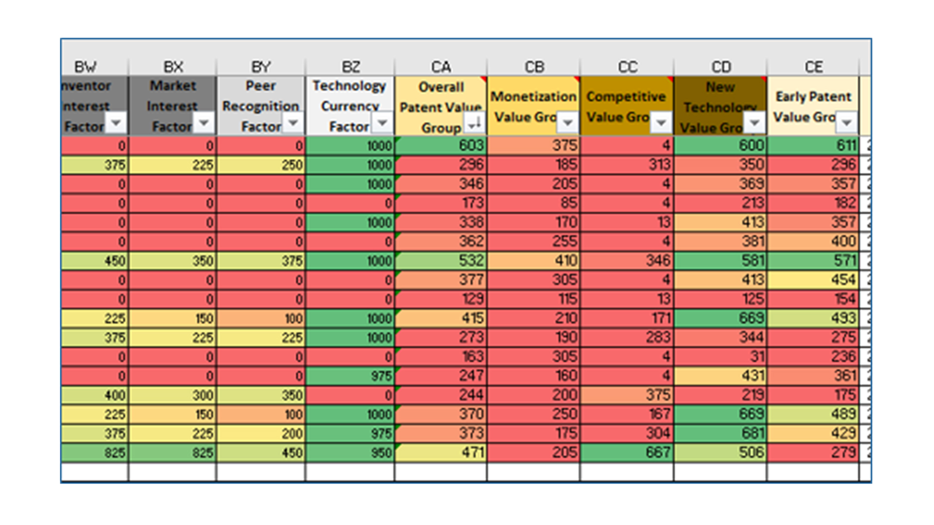 Table with color scale conditional formatting